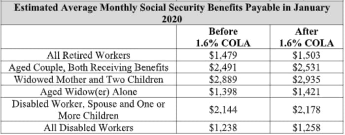 what is the social security raise for 2011