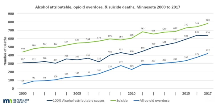 Suicide and fatal opioid overdoses continue to rise in MN