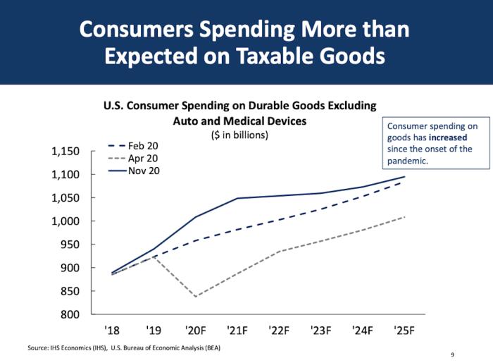 mmb consumer spending