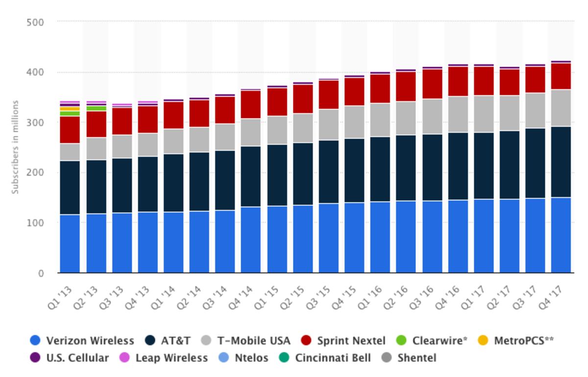 The biggest cellphone carriers in the U.S., by subscribers.