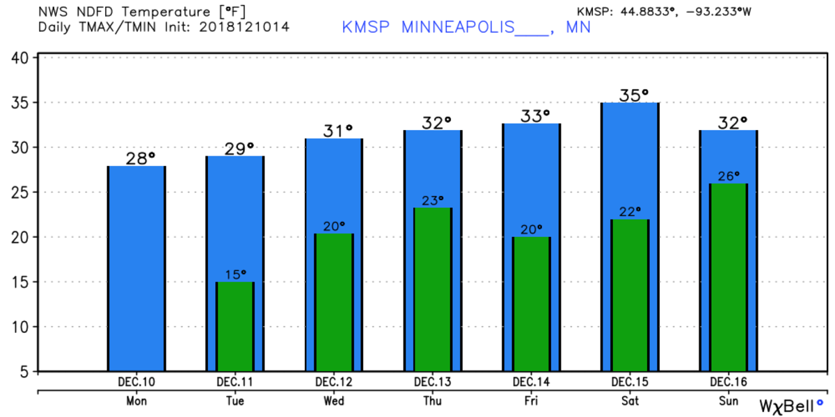The seven-day temperature outlook for the Twin Cities.