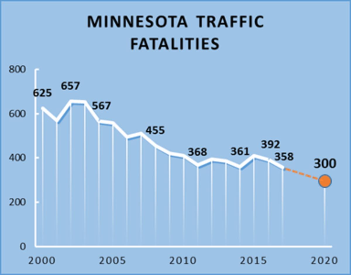 Minnesota fatality chart