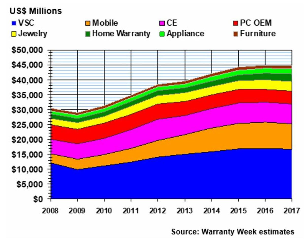 Service Contract Market Size, Warranty Week