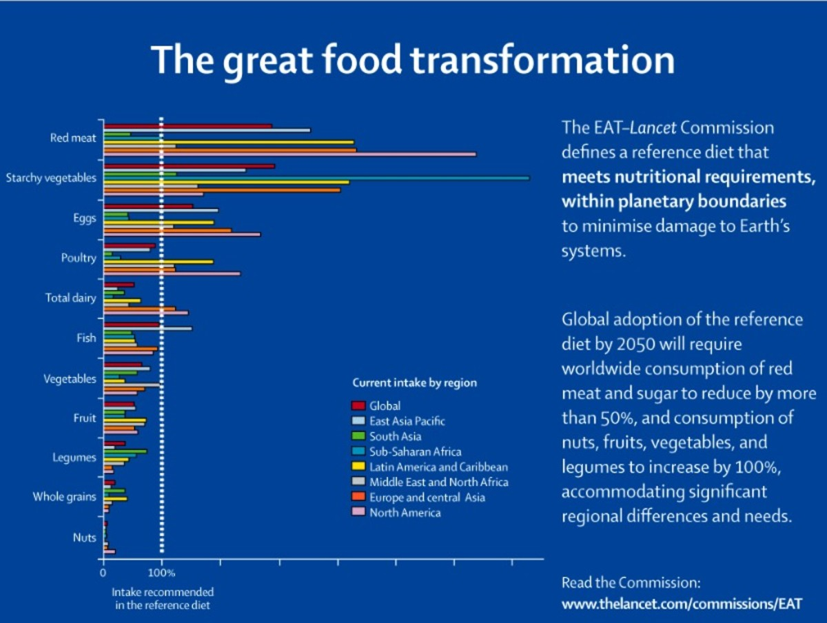 Current food consumption by food group and continent.
