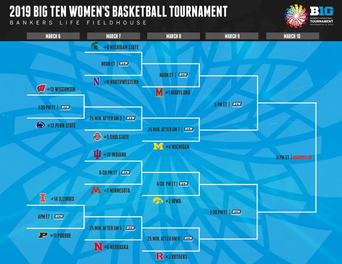 2019_Big_Ten_WBB_Tournament_Bracket