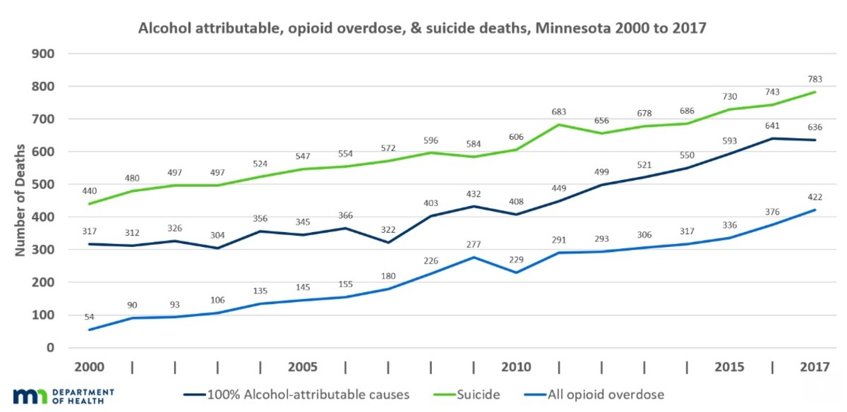Opioid, suicide, alcohol deaths