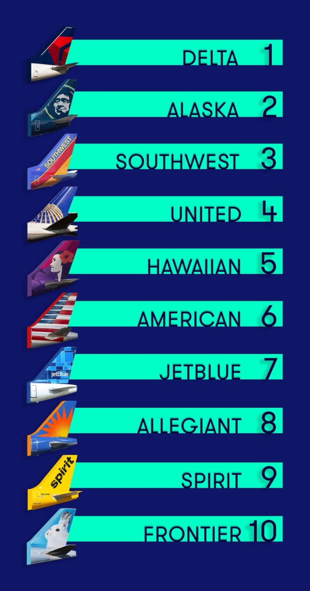 Airline rankings
