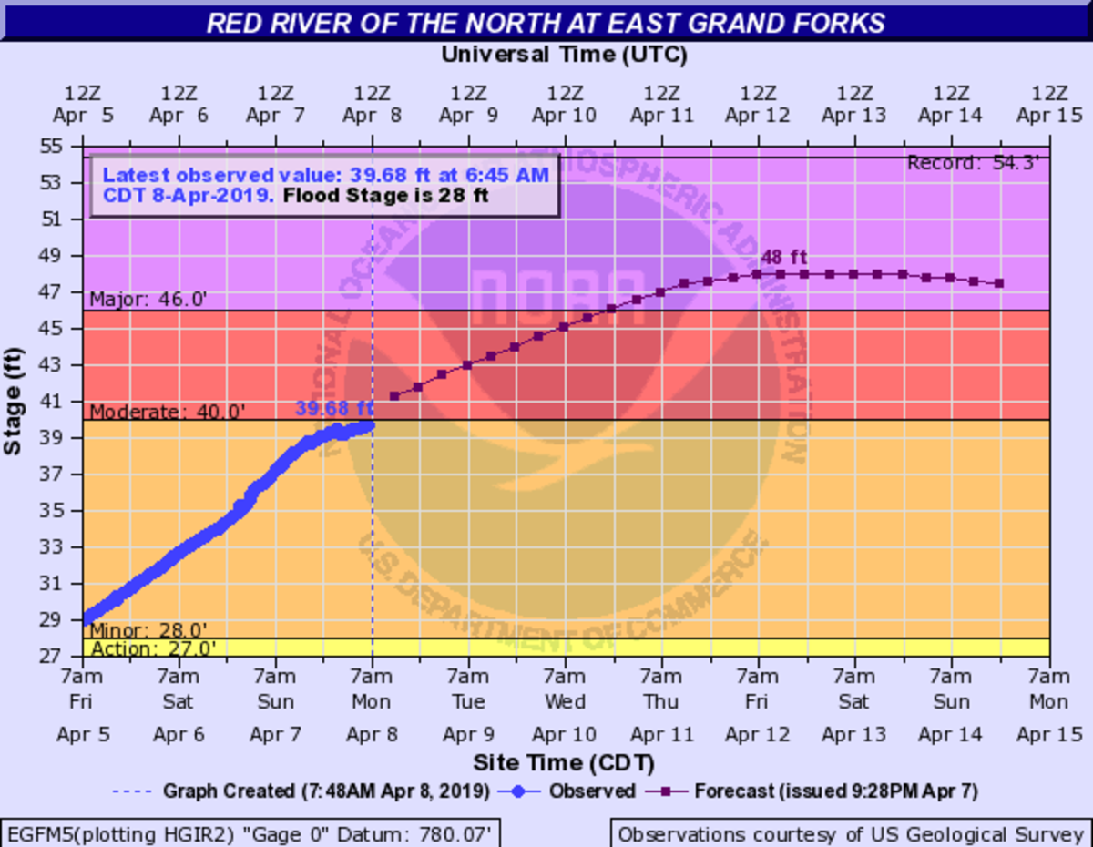 Red River of the North at East Grad Forks as of April 8, 2019.
