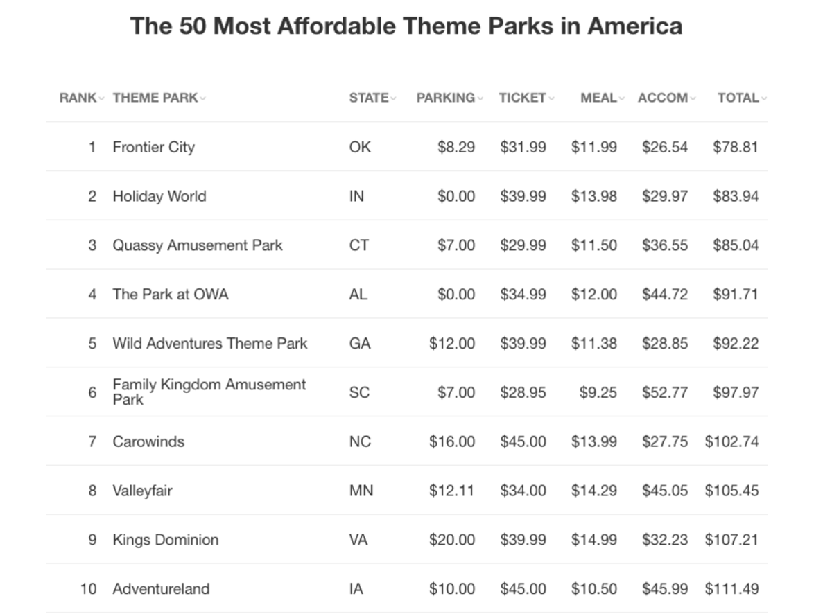 Most affordable theme parks (Valleyfair 8th)