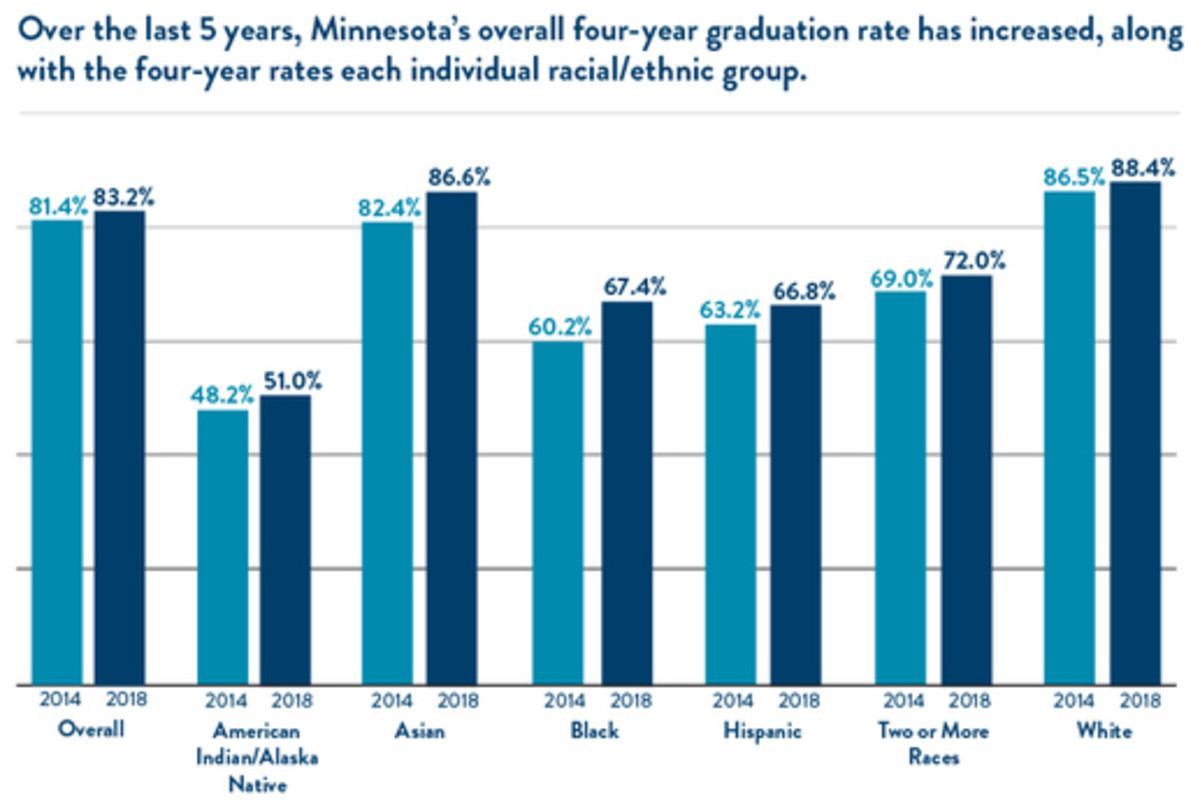 mn-grad-rate-increases-last-5-years-groups_crop