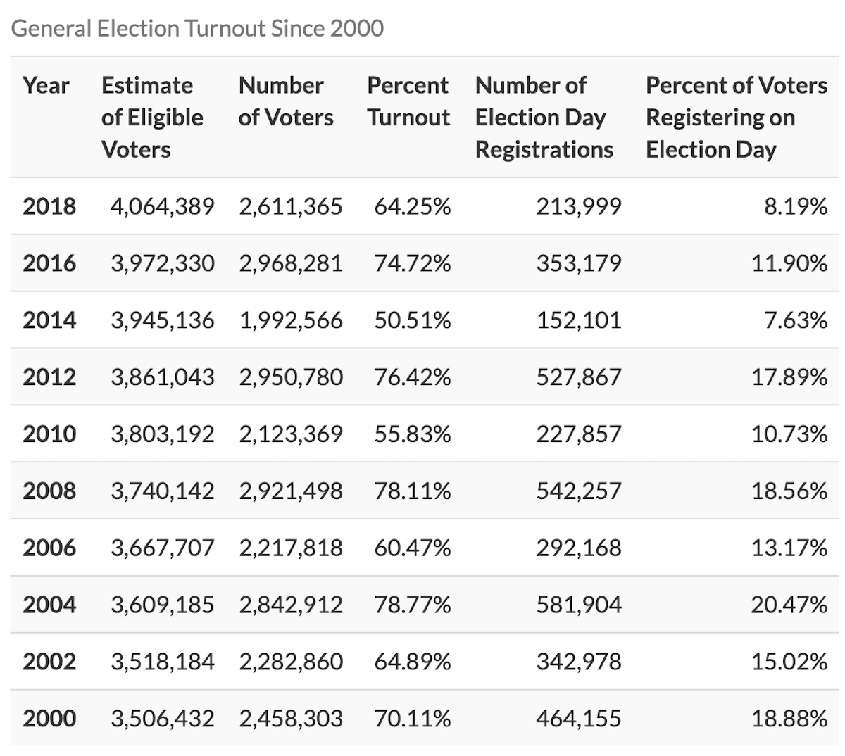 general election voter turnout