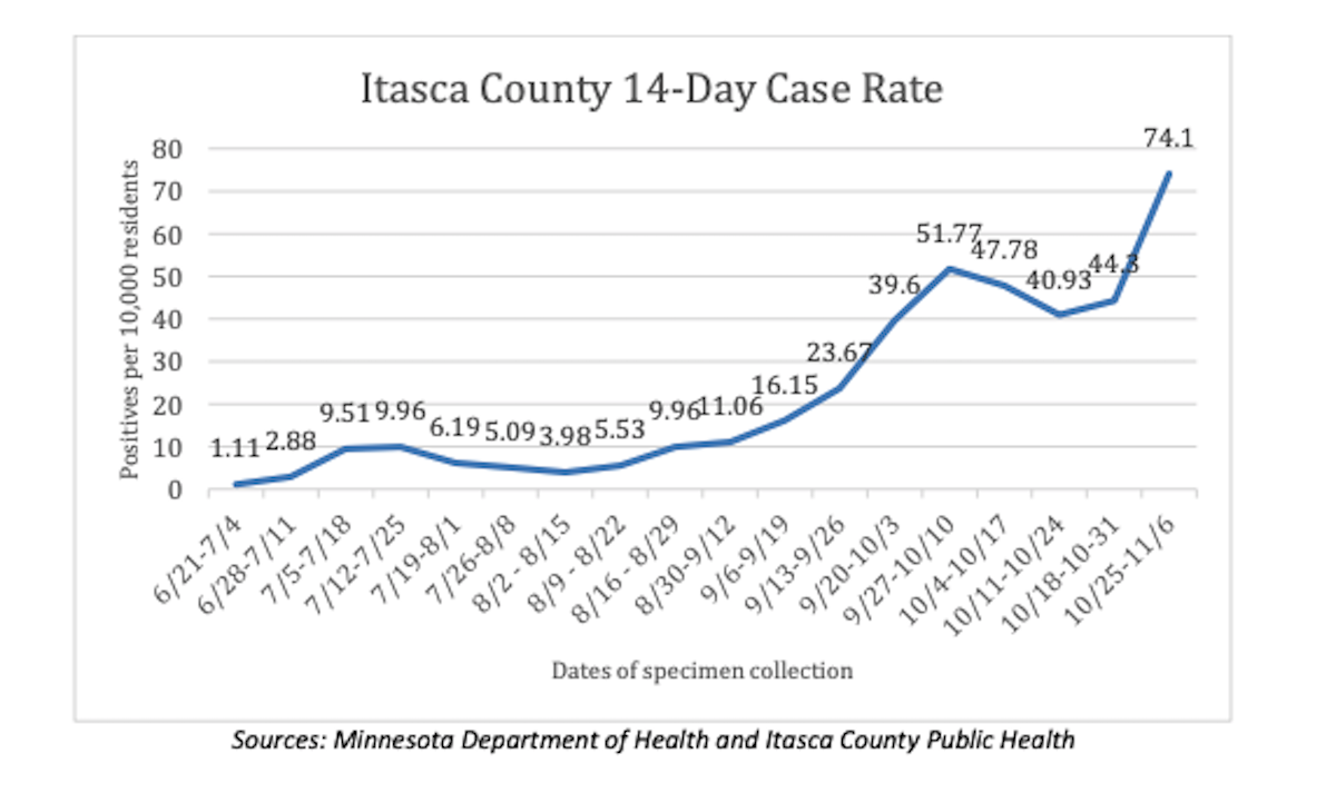 itasca county case rate