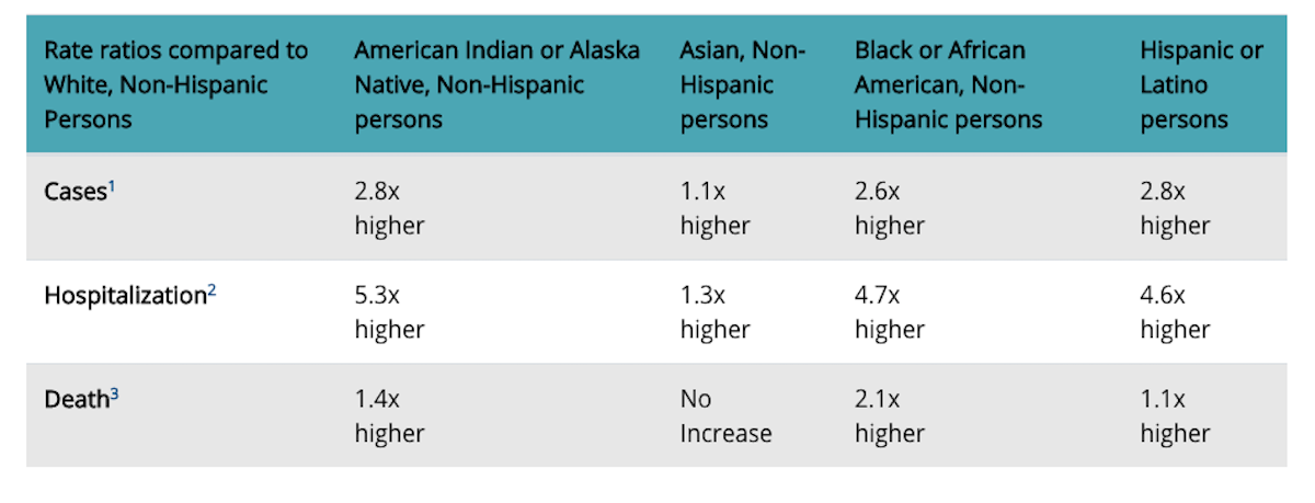 COVID-19 hospitalization and death by race/ethnicity as of Aug. 18.