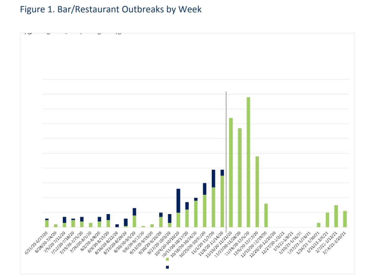 restaurant outbreaks by week