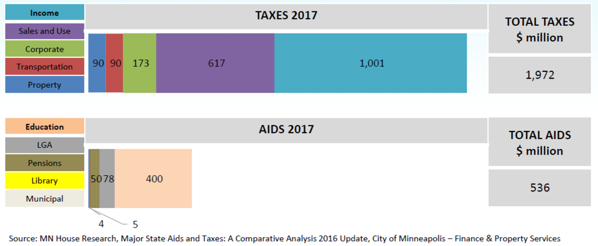 The taxes Minneapolis paid to the state compared to how much it received in state aid in 2017.
