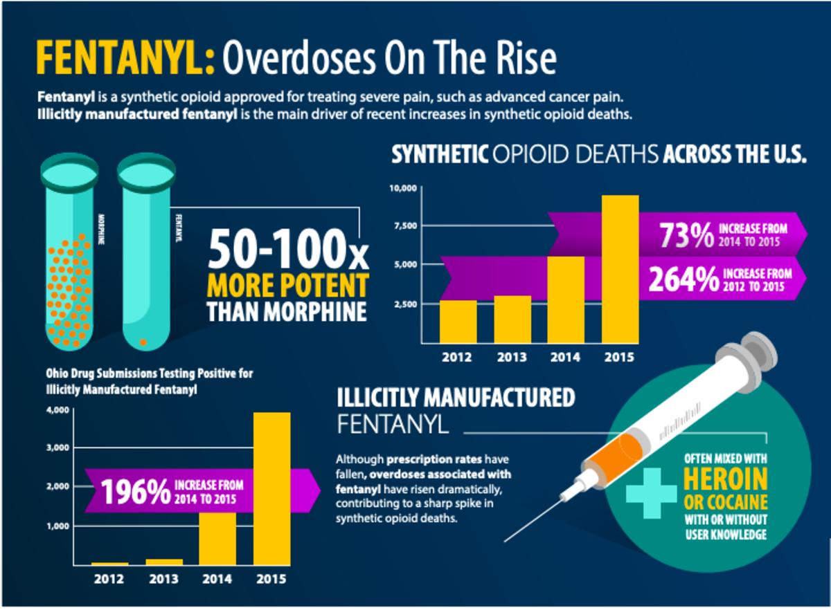 Fentanyl infographic.