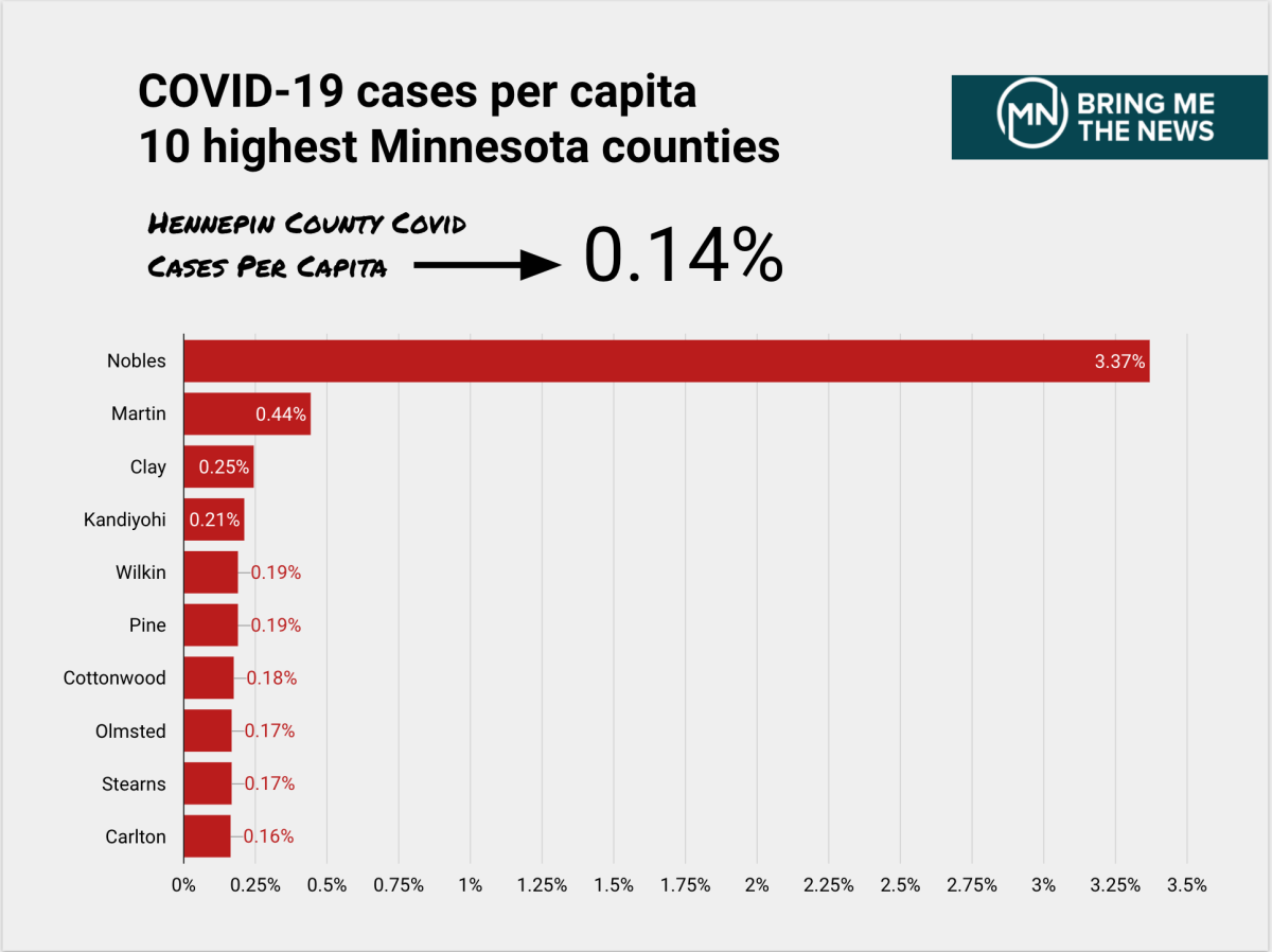 The percentage of residents within a county who have tested positive for COVID-19. Results are dependent on how much testing has happened in each county, and Nobles County has seen a greater load of testing due to an outbreak at JBS USA.