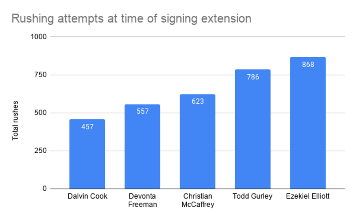 Rushing attempts at time of signing extension (1)