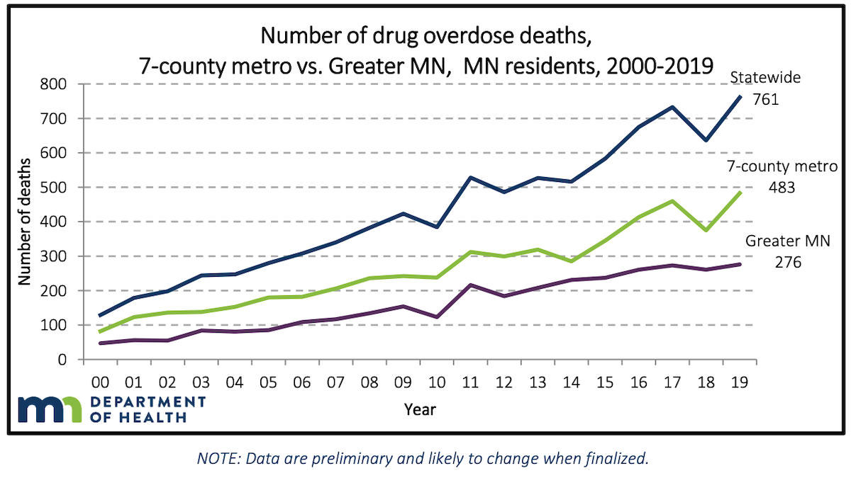 The number of drug overdoses in Minnesota from 2000-2019 across the state, in the seven-county metro area and greater Minnesota.