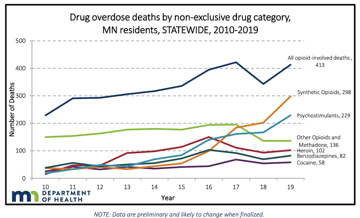 A look at the number of drug overdose deaths by drug category.