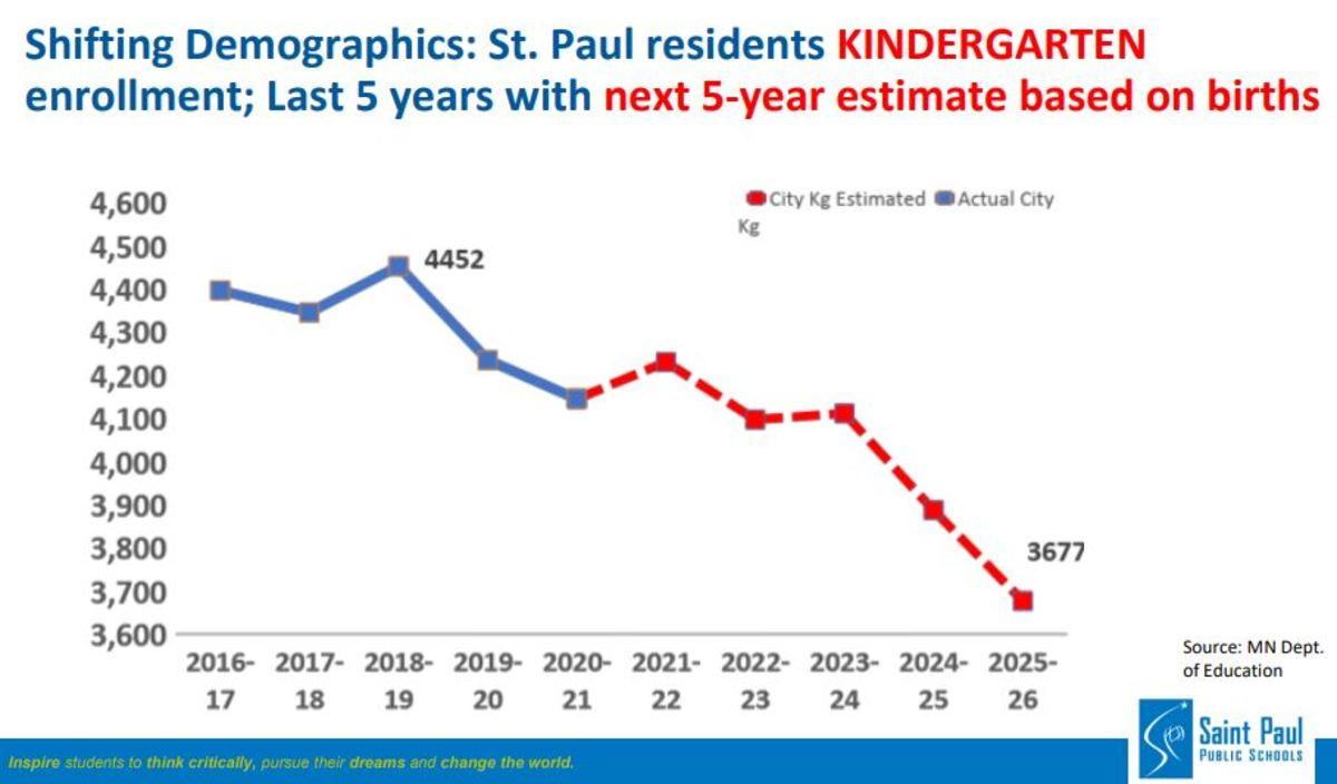 SPPS enrollment forecast - 2021.10.11