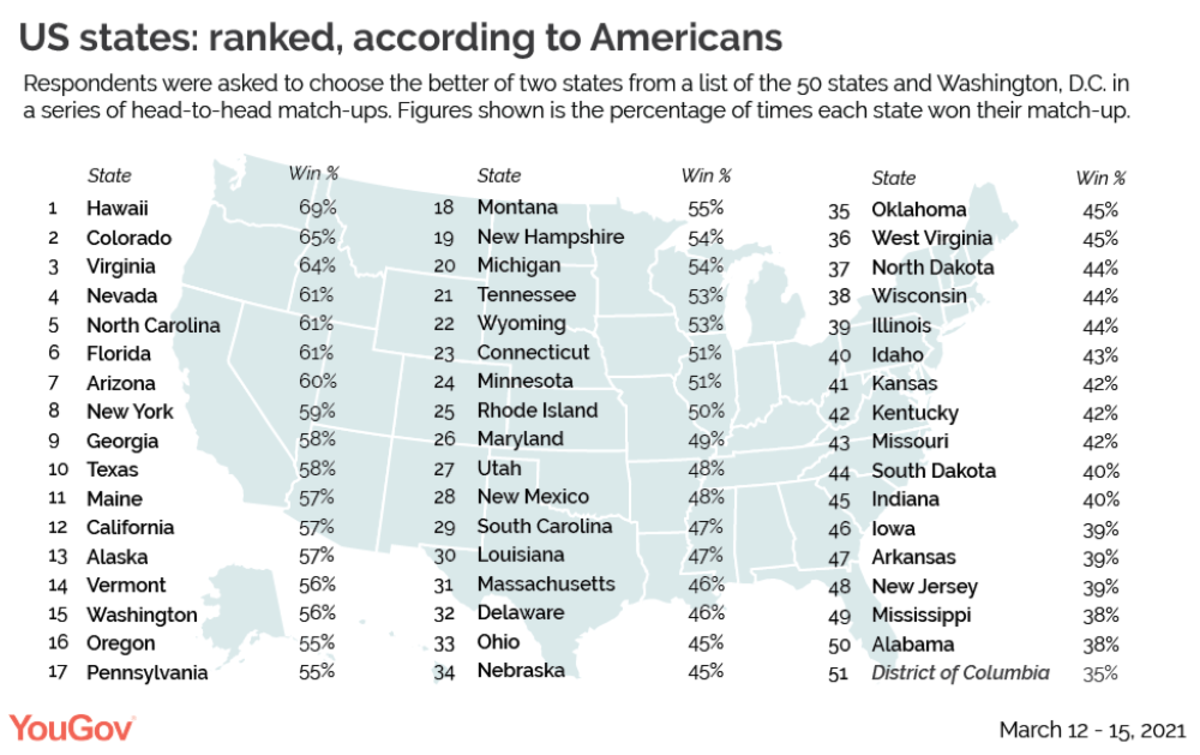 state ranking