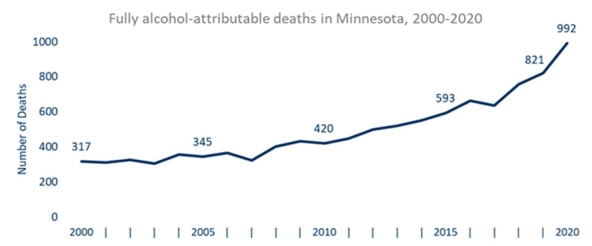 alcohol deaths