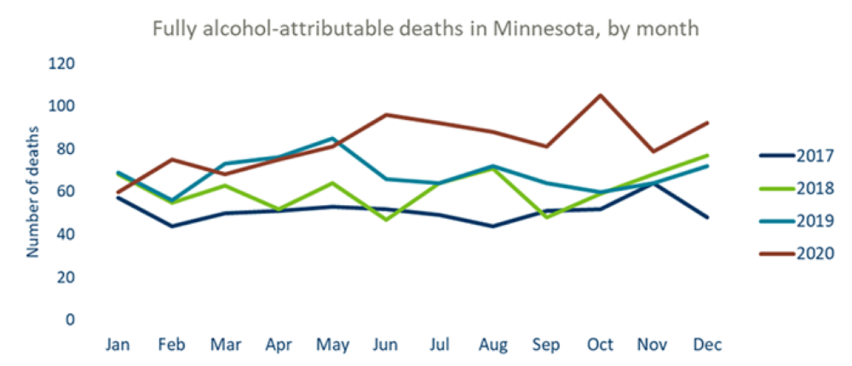 alcohol deaths by month