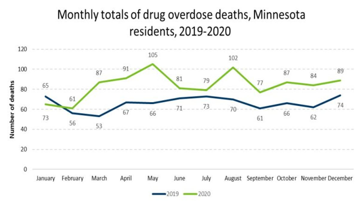A chart comparing overdose deaths, month by month, in 2019 and 2020.