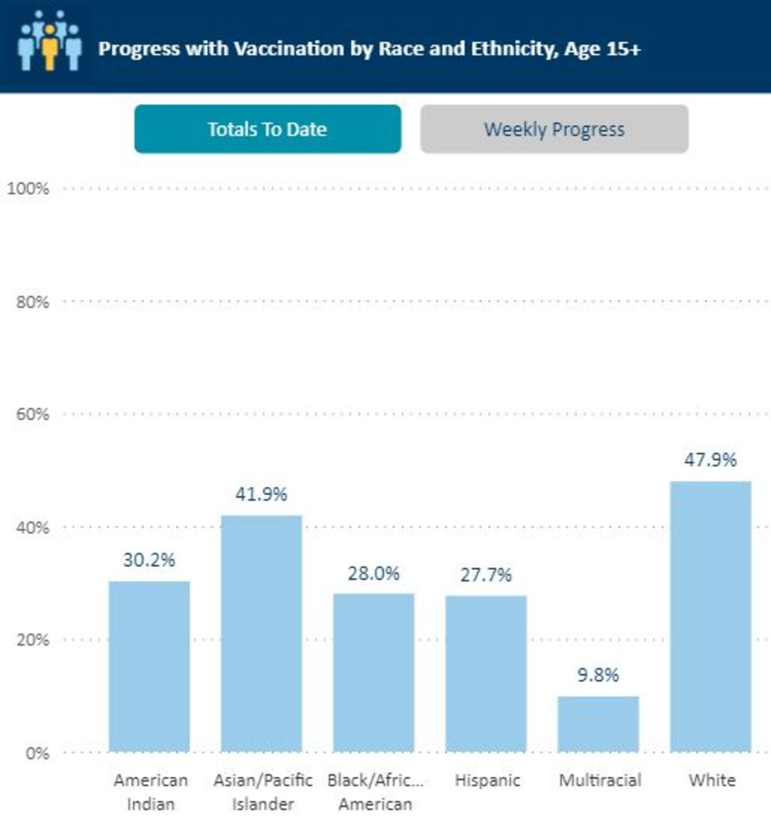 Vaccination rates by race and ethnicity, as of May 14, 2021.