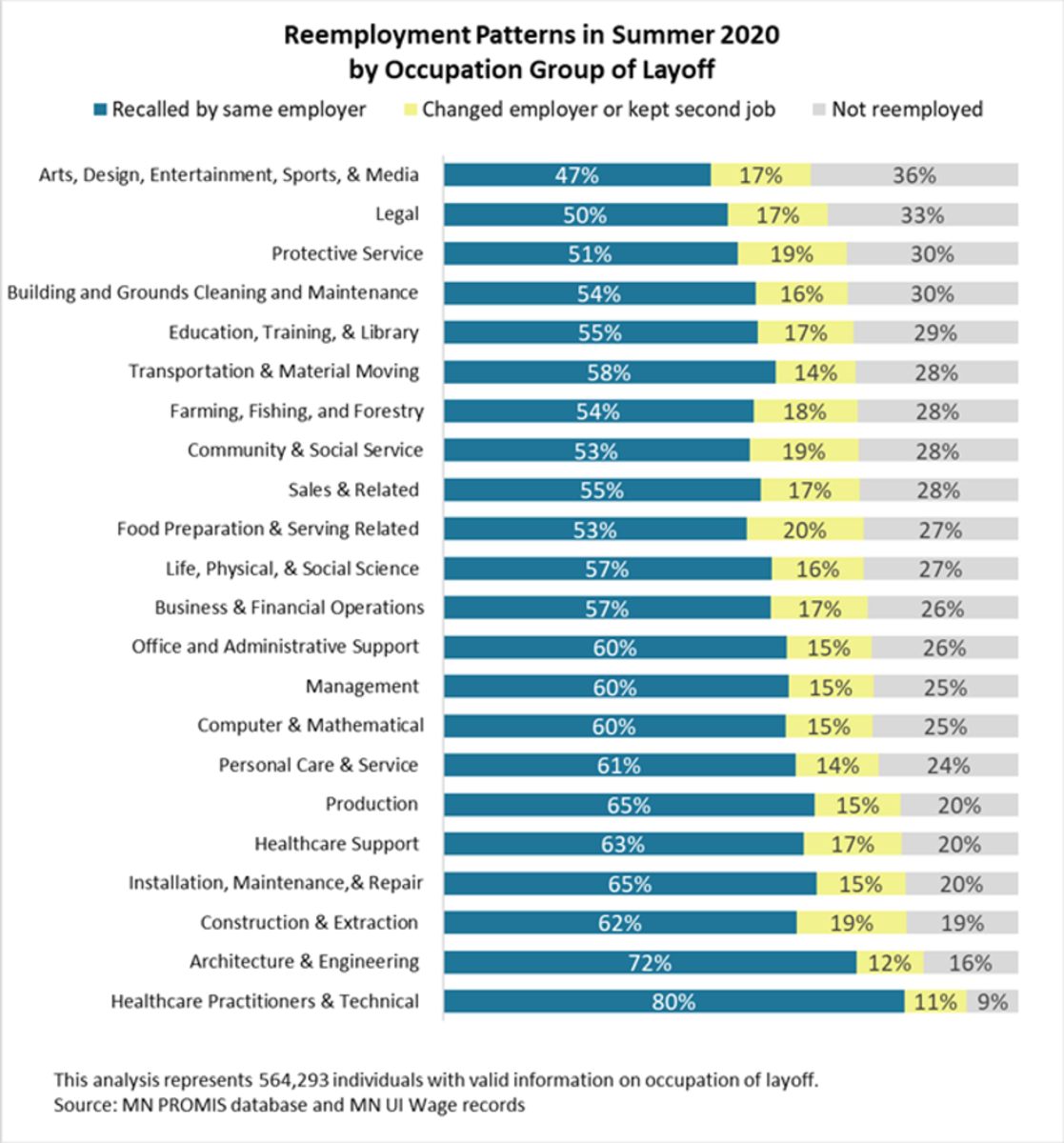 DEED - occupation reemployment