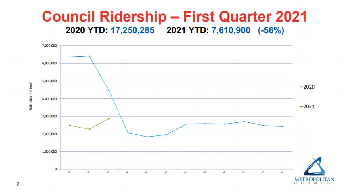 metro transit ridership 2