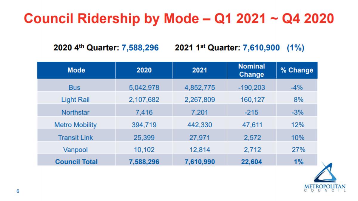 metro transit ridership 3