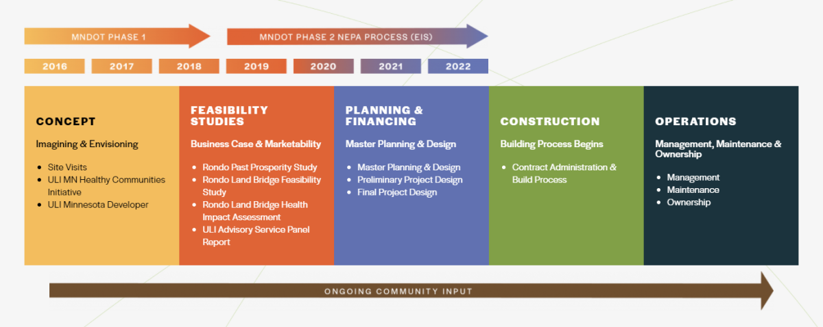 A timeline of the project.