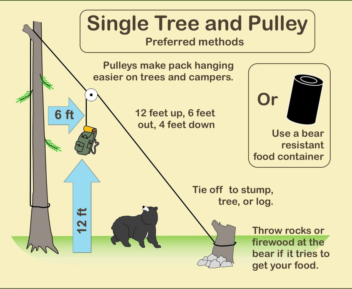 US Forest Service - food storage techniques - July 30 2021