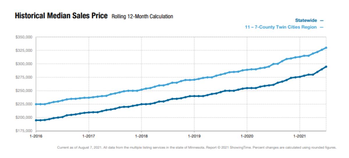 median sales price